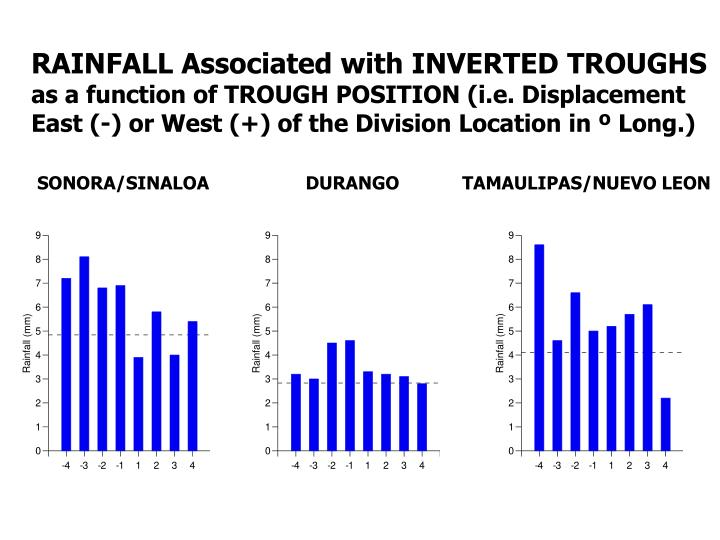 RAINFALL Associated with INVERTED TROUGHS