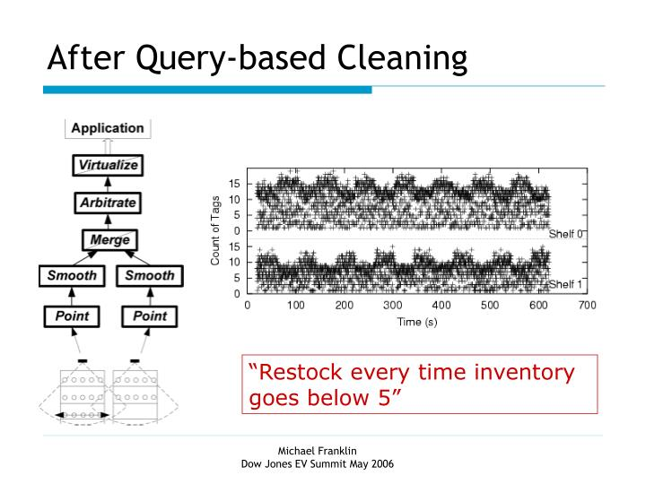 After Query-based Cleaning