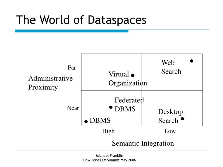 The World of Dataspaces