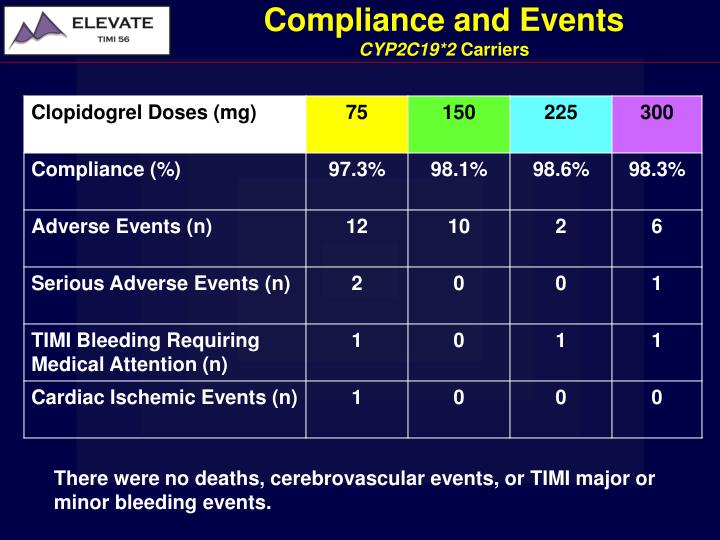 Compliance and Events