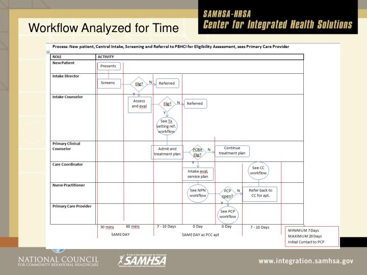 Workflow Analyzed for Time