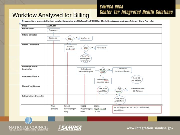 Workflow Analyzed for Billing
