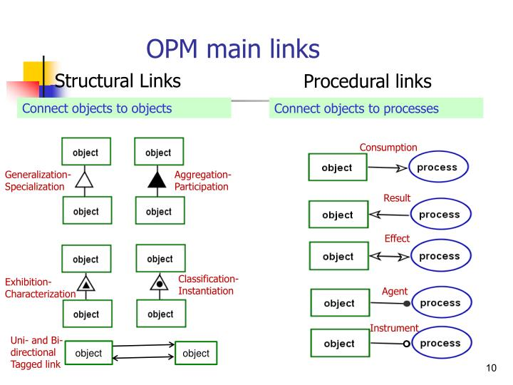 OPM main links