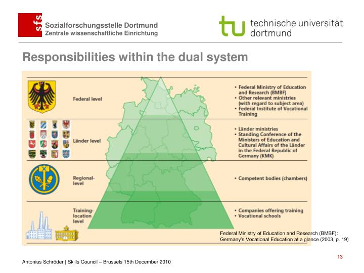 Responsibilities within the dual system