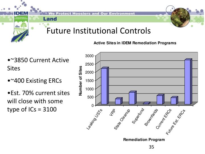 Future Institutional Controls