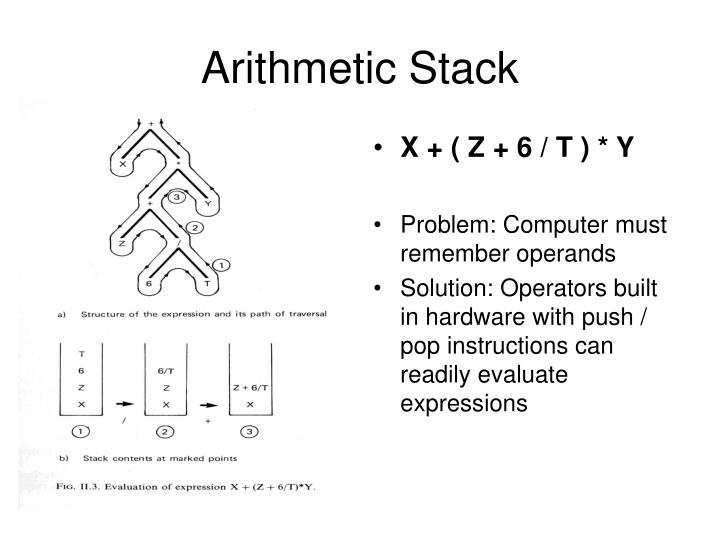 Arithmetic Stack