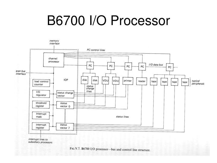 B6700 I/O Processor