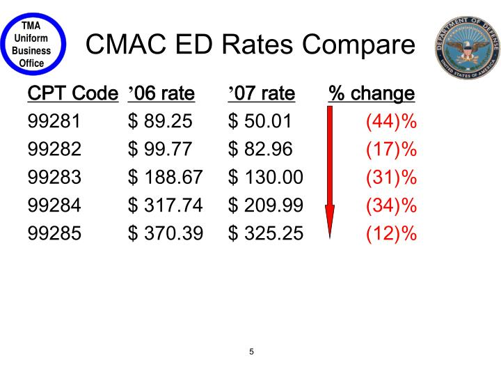 CMAC ED Rates Compare