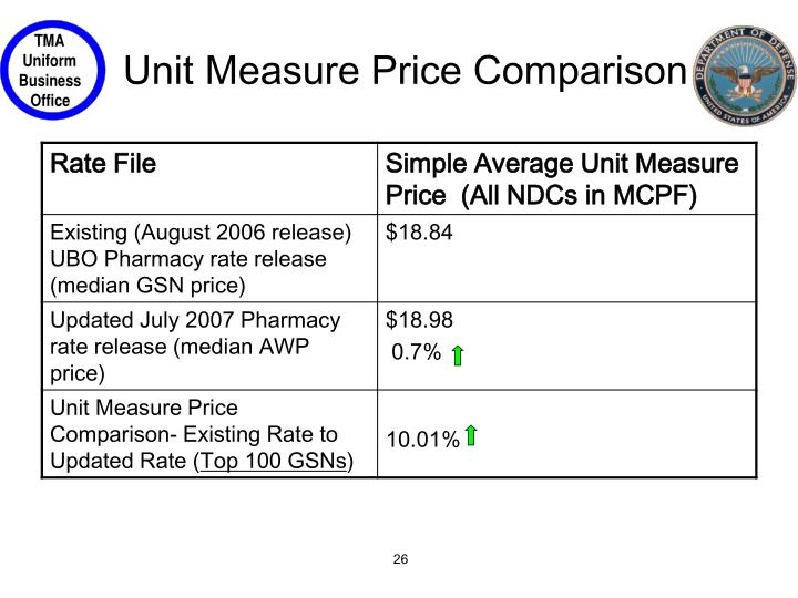 Unit Measure Price Comparison