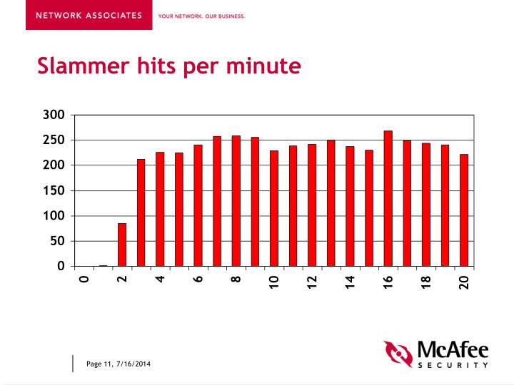 Slammer hits per minute