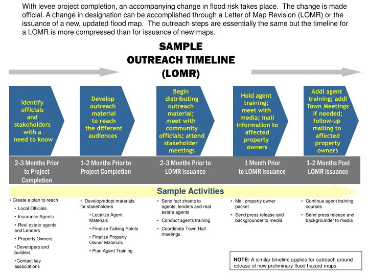 With levee project completion, an accompanying change in flood risk takes place.  The change is made official. A change in designation can be accomplished through a Letter of Map Revision (LOMR) or the issuance of a new, updated flood map.  The outreach steps are essentially the same but the timeline for a LOMR is more compressed than for issuance of new maps.