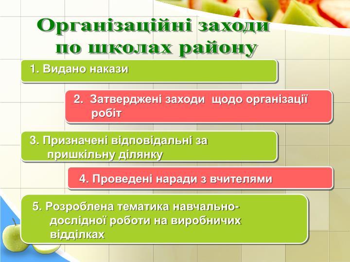Організаційні заходи