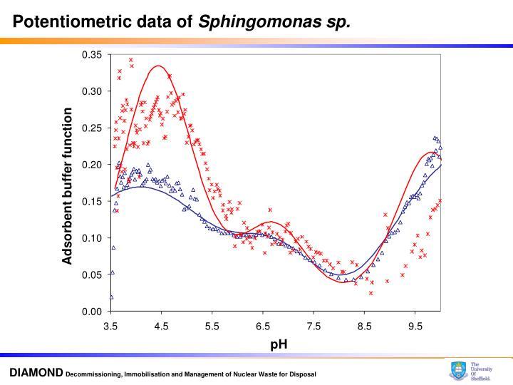 Potentiometric data of