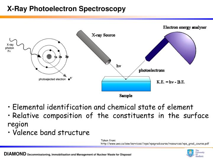 5,000 Photos for Advantages of x-ray photoelectron spectroscopy
