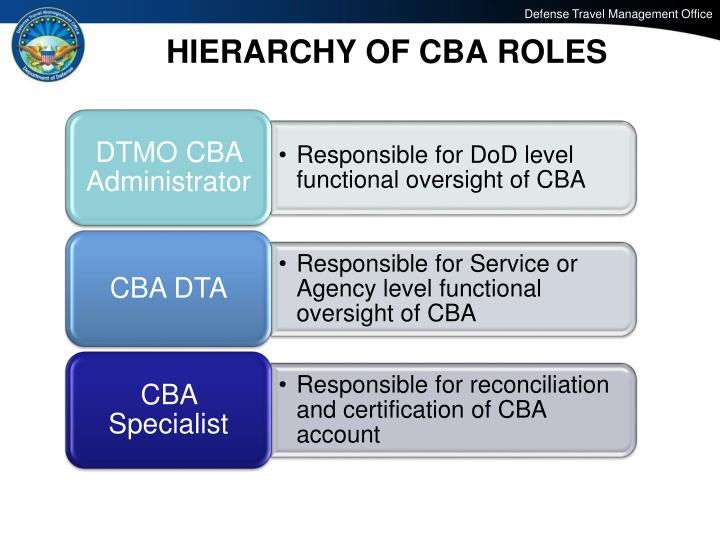 HIERARCHY OF CBA ROLES