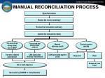 manual reconciliation process