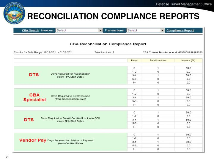 RECONCILIATION COMPLIANCE REPORTS