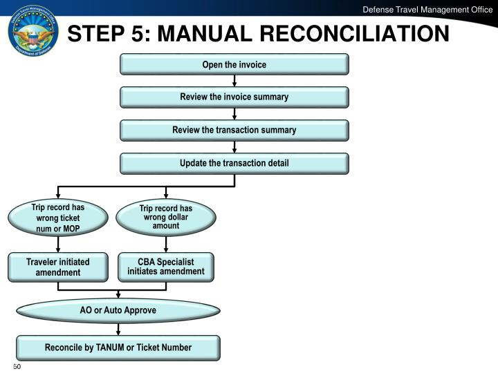 STEP 5: MANUAL RECONCILIATION