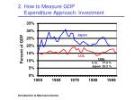 2 how to measure gdp expenditure approach investment