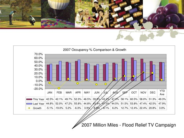 2007 Million Miles - Flood Relief TV Campaign