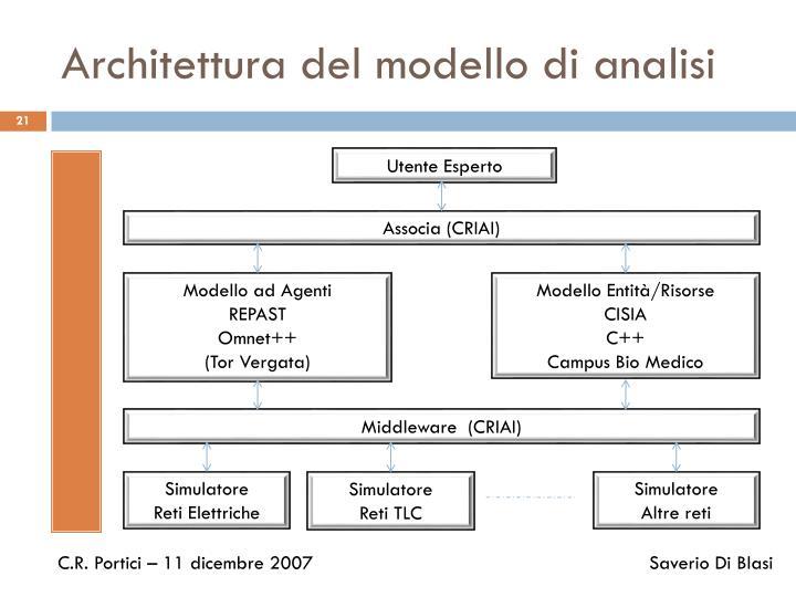 Architettura del modello di analisi