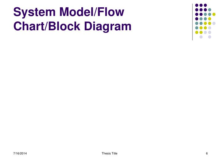System Model/Flow Chart/Block Diagram