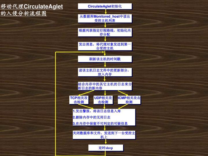 CirculateAglet