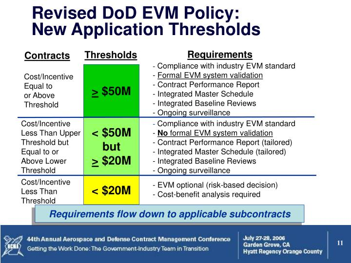 Revised DoD EVM Policy: