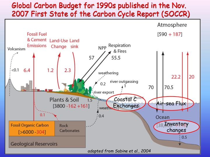 Global Carbon Budget for 1990s published in the Nov. 2007 First State of the Carbon Cycle Report (SO...
