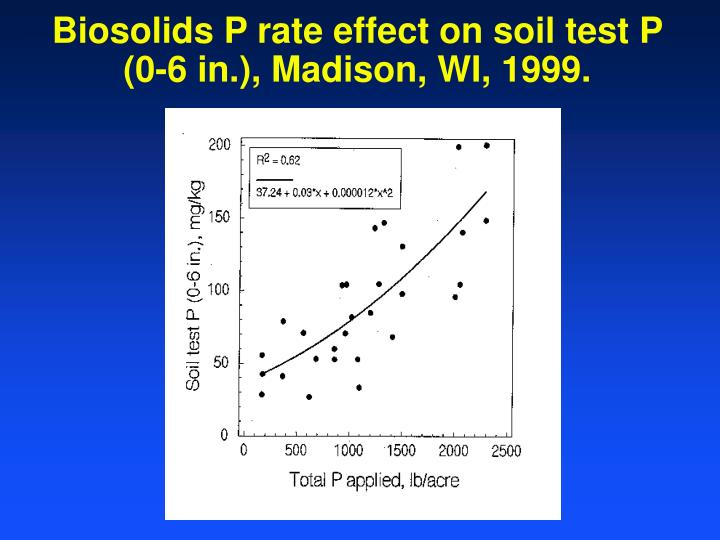 Biosolids P rate effect on soil test P (0-6 in.), Madison, WI, 1999.