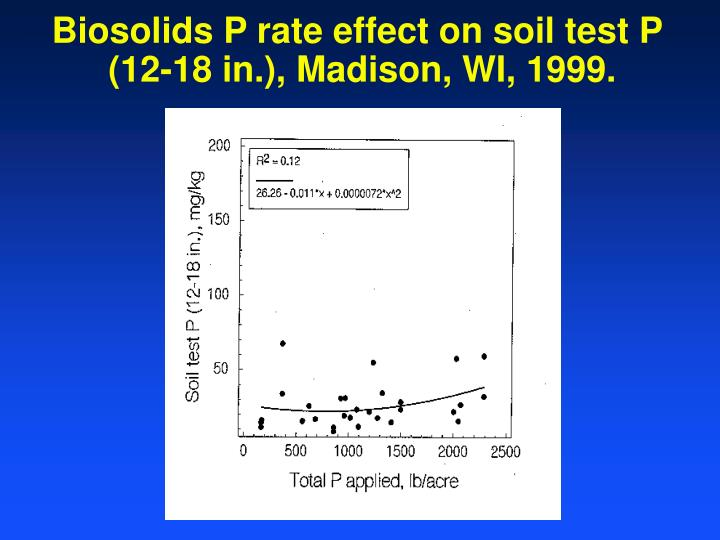 Biosolids P rate effect on soil test P