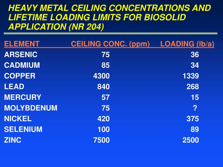 HEAVY METAL CEILING CONCENTRATIONS AND LIFETIME LOADING LIMITS FOR BIOSOLID APPLICATION (NR 204)