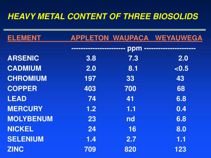 HEAVY METAL CONTENT OF THREE BIOSOLIDS