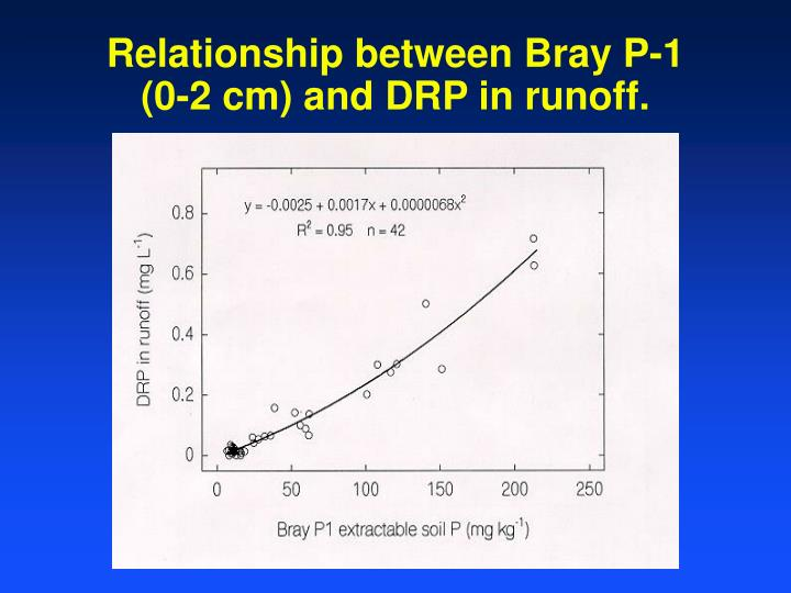 Relationship between Bray P-1 (0-2 cm) and DRP in runoff.