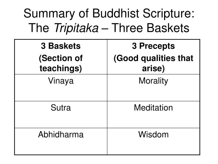 Summary of Buddhist Scripture: