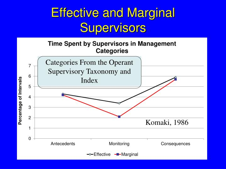 Effective and Marginal Supervisors