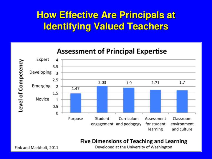 How Effective Are Principals at Identifying Valued Teachers