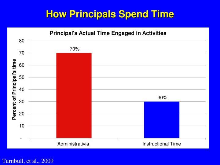 How Principals Spend Time