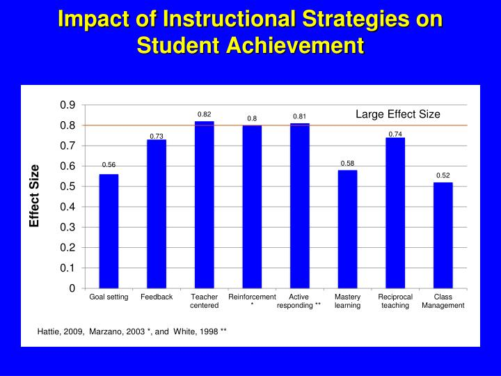 Impact of Instructional Strategies on Student Achievement