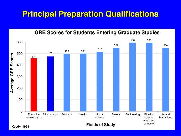 Principal Preparation Qualifications