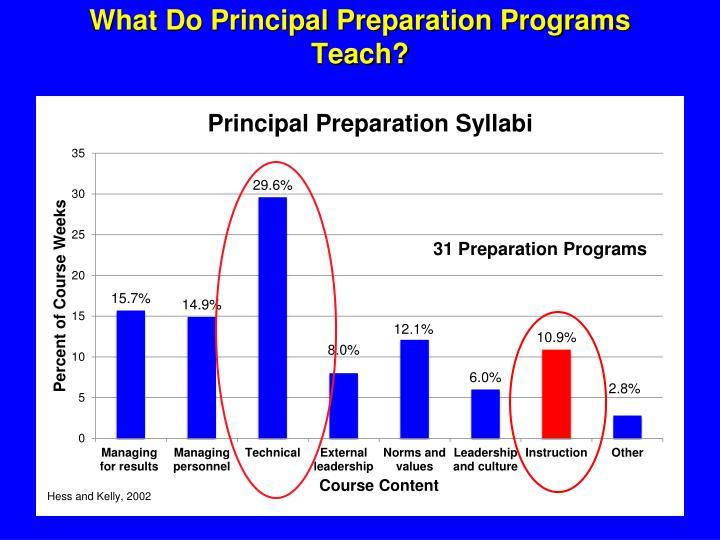 What Do Principal Preparation Programs Teach?