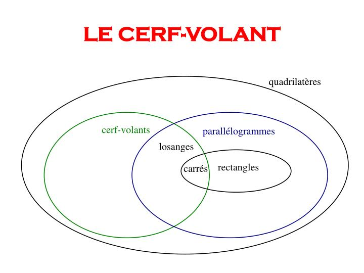 LE CERF-VOLANT