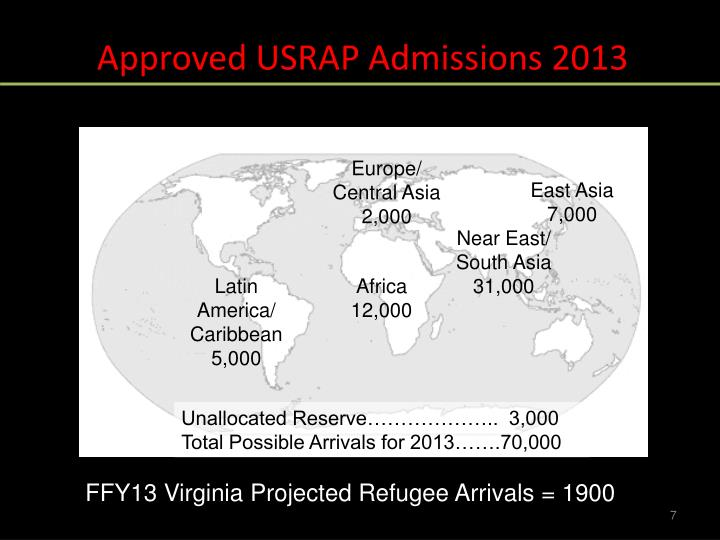 Approved USRAP