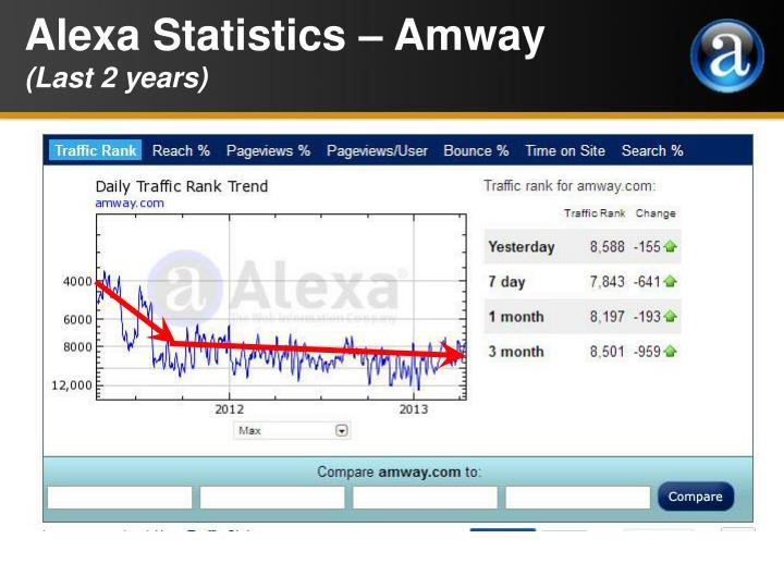 Alexa Statistics – Amway