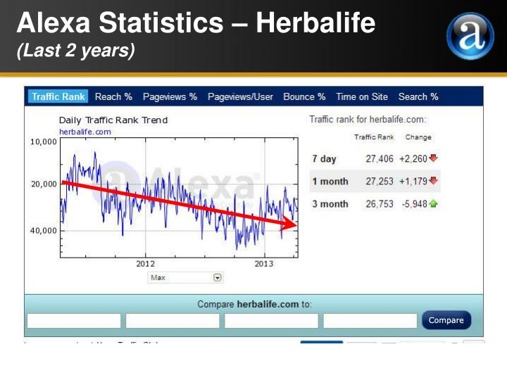 Alexa Statistics – Herbalife