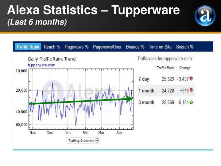 Alexa Statistics – Tupperware