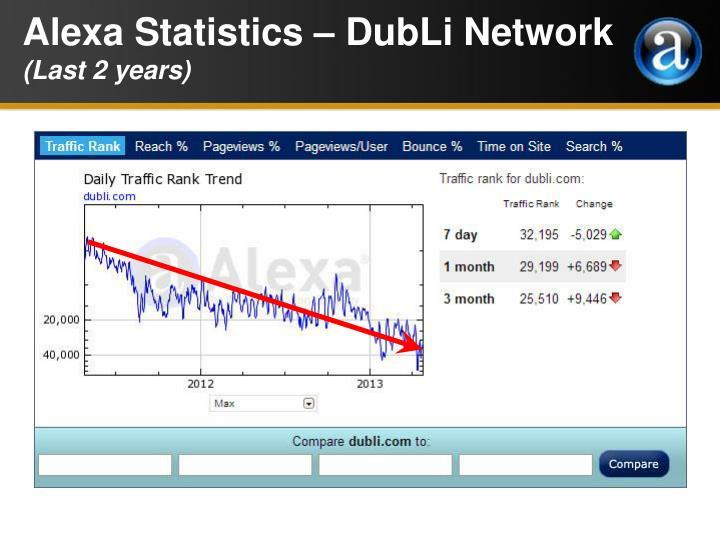 Alexa Statistics – DubLi Network