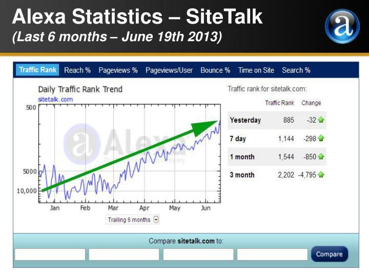 Alexa Statistics – SiteTalk