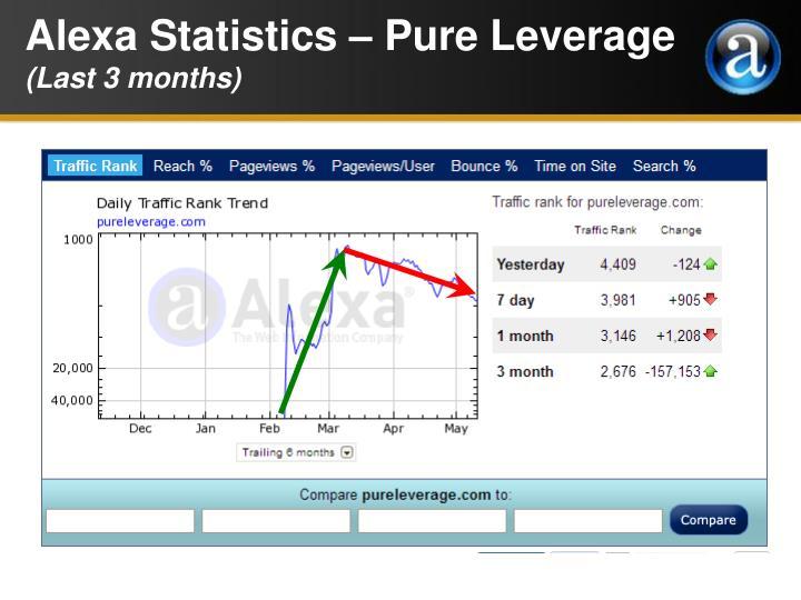 Alexa Statistics – Pure Leverage