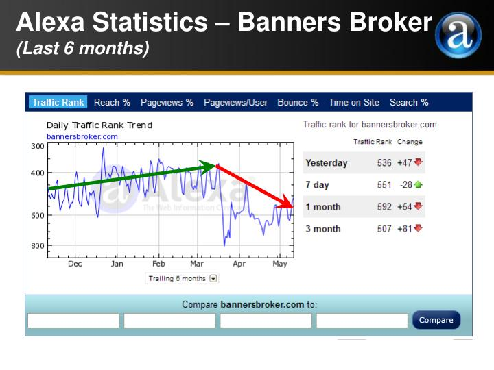 Alexa Statistics – Banners Broker